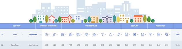 Best-Cities-for-Millennials-Cape-Town