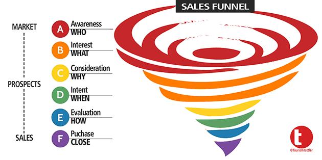sales secrets Effective Sales Secrets For Small Businesses SALES FUNNEL WHIRLPOOL 630