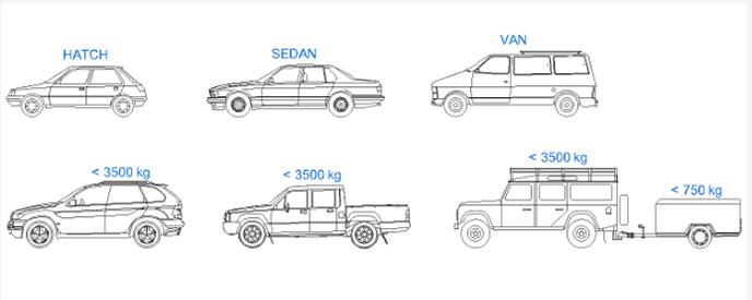 SA Driving Licence Code B(a) - Light Motor Vehicles Driving Licence SA Driving Licence Codes Guide Driving Licence Codes Ba