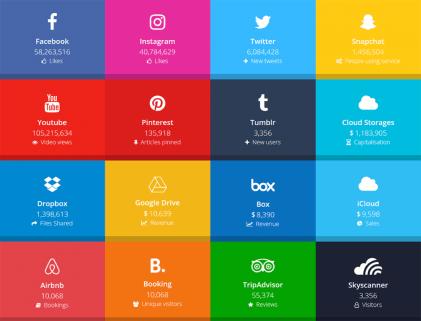 Social Media by Numbers